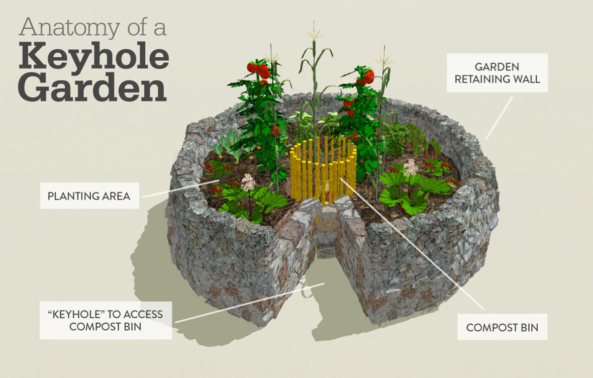 Keyhole Garden Design keyhole gardens can maximize growing space and make harvesting easier inhabitat green design innovation architecture green building Diagram Of A Keyhole Garden