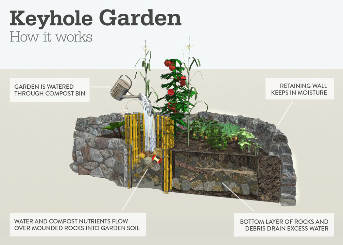 Keyhole gardens change landscape and lives concern How to landscape