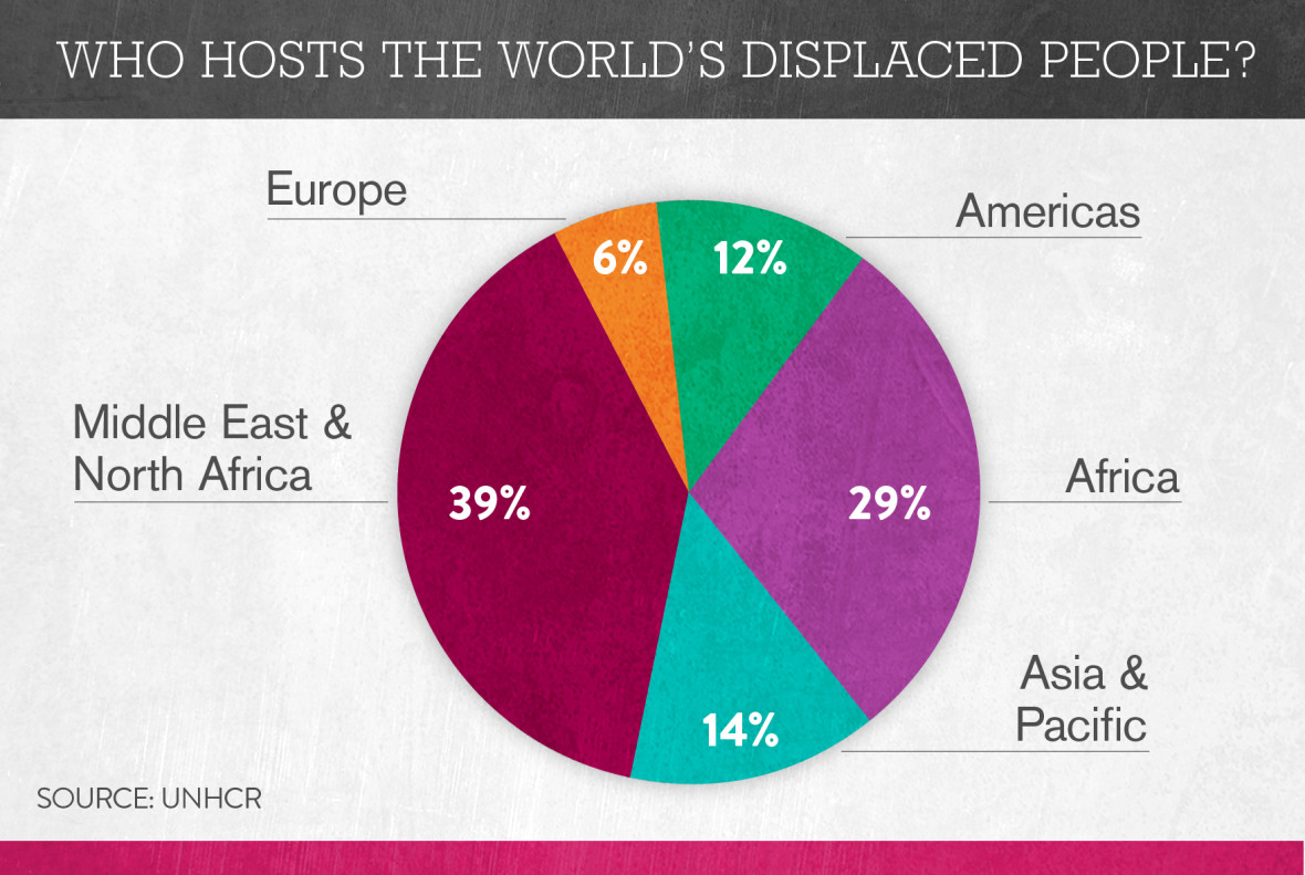 Pie chart of where displaced people are hosted, by continent