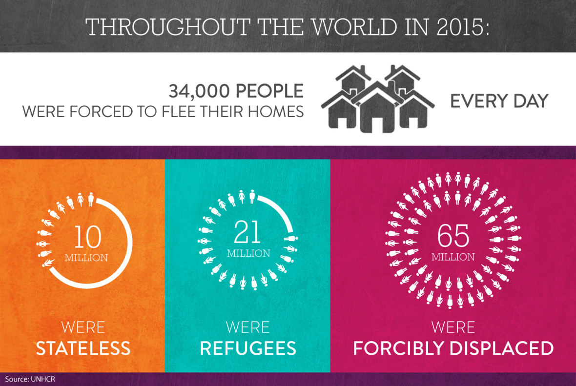Stats about displaced people
