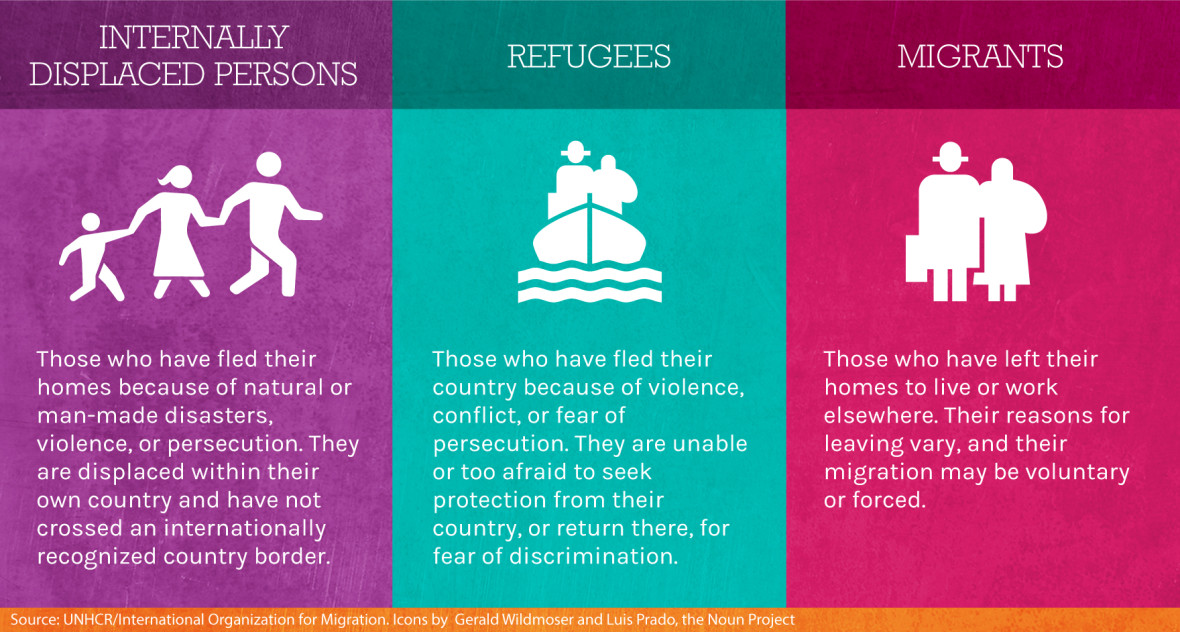 Definitions of refugees, IDPs, and migrants