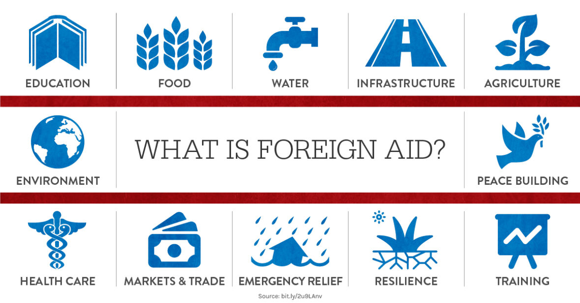 macroeconomic effects of foreign aid in A look at the effects of foreign aid from rich countries on developing countries many believe macro-economic changes are needed to the global system.
