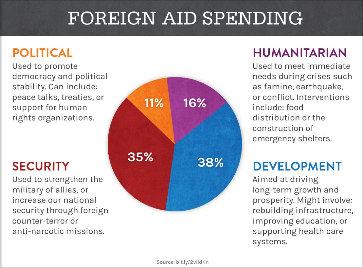 foreign aid spending graph