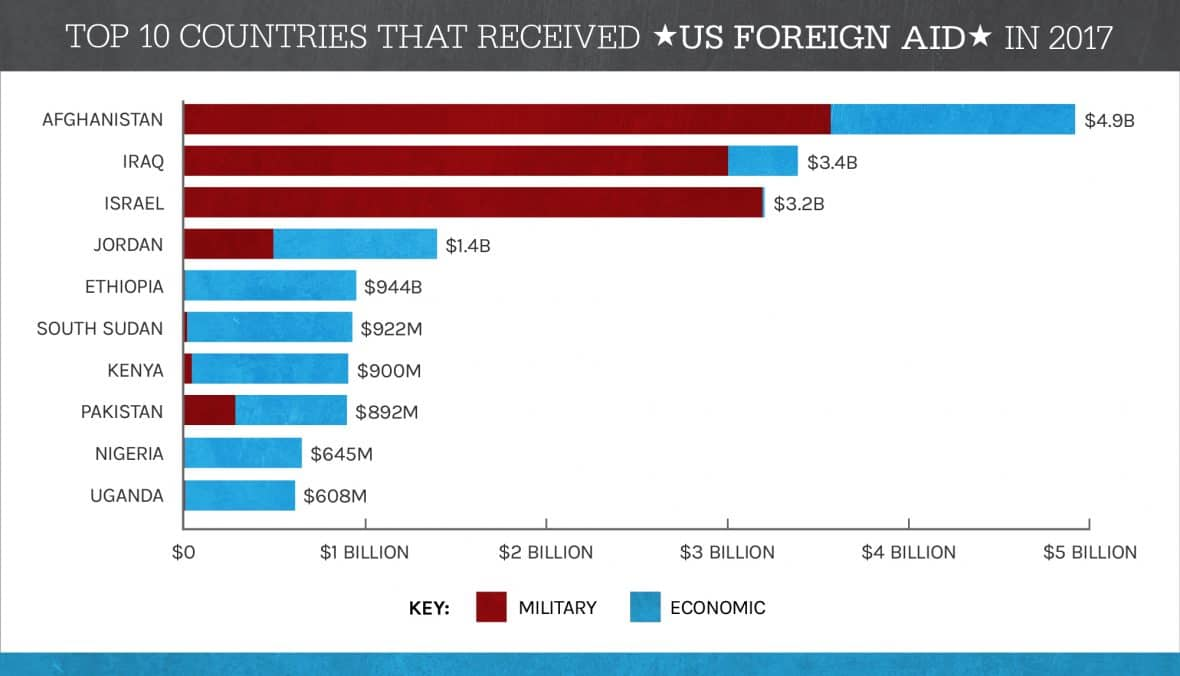 US Foreign Aid by Country 2017