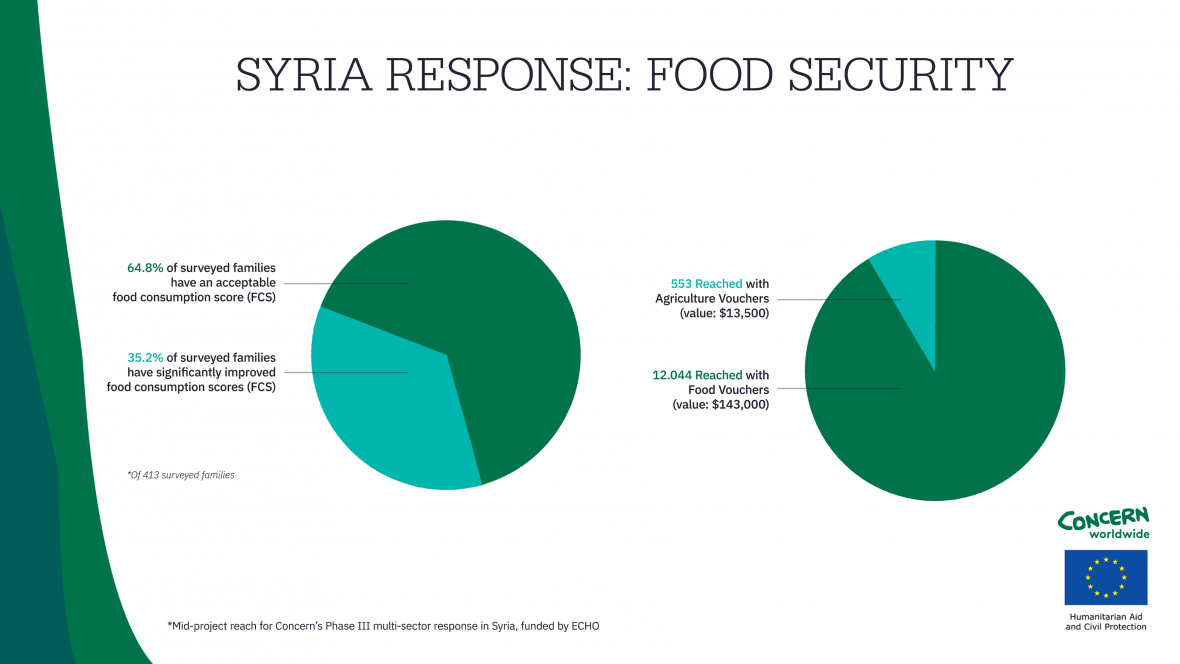 Data showing the reach and success of Concern's nutrition and food security programs in Syria from late 2019 to early 2020