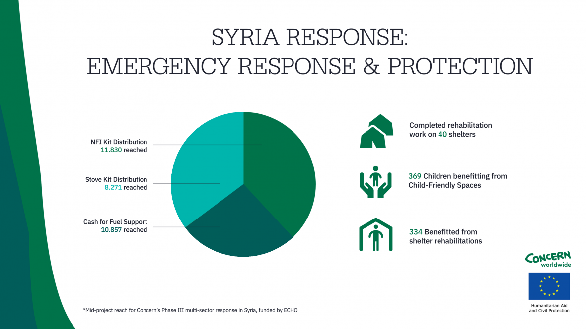 Data measuring the work and reach completed by Concern in the last several months in Syria.