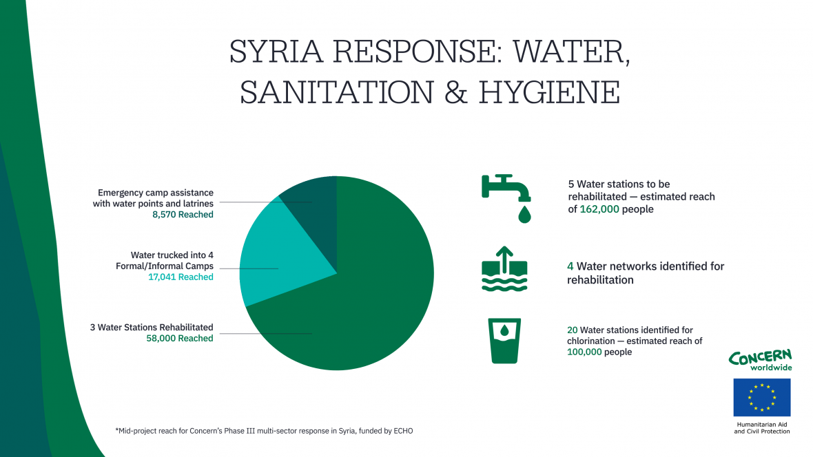 Data showing the breakdown of Syrians reached through water, sanitation, and hygiene (WASH) programming led by Concern