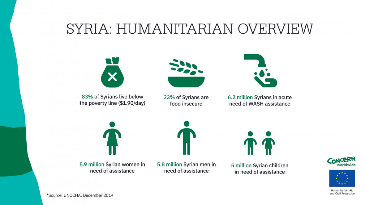 Data on humanitarian needs in Syria, as of December 2019, via UNOCHA