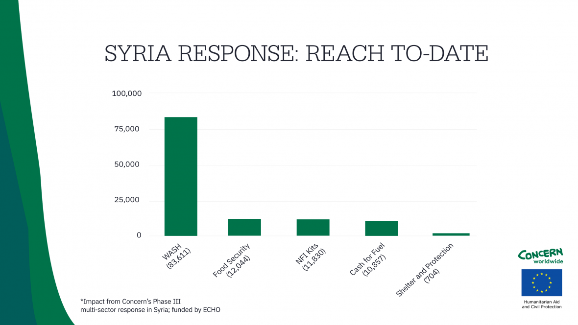 Data showing Concern's reach to-date on Phase III of our humanitarian response in Syria